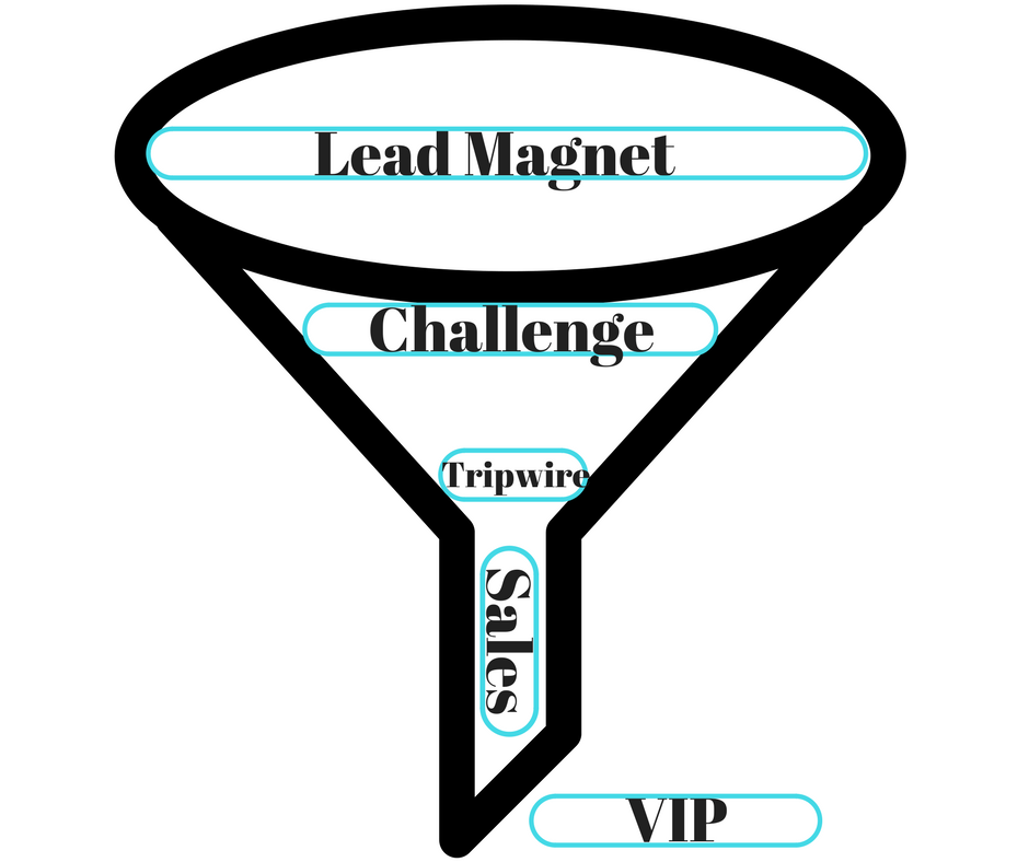 Converting Sales Funnel